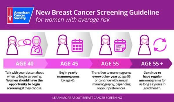 Breast health the